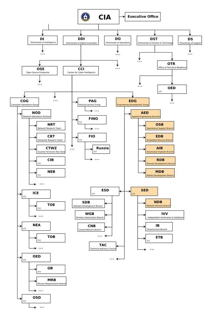 המבנה הארגוני  הפנימי של ה־CIA, כפי שהודלף ב־Wikileaks.